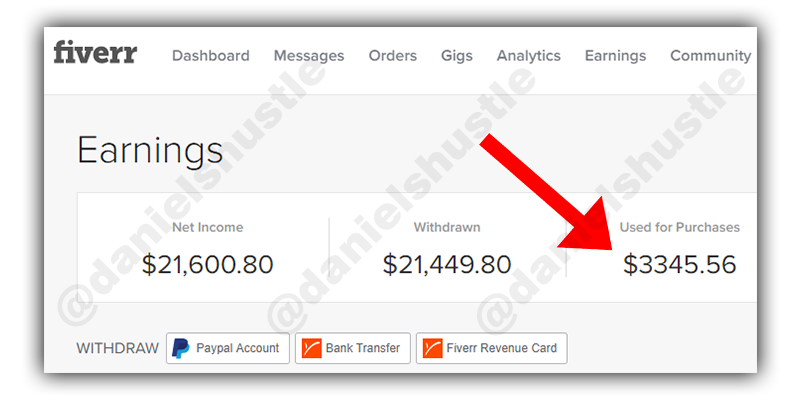 my spending proof for fiverr on what is fiverr on the reviews article
